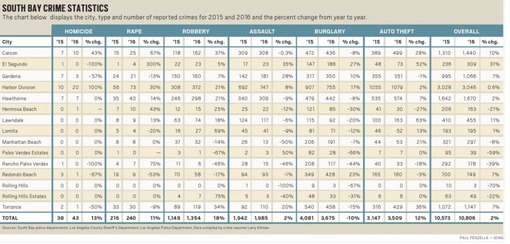 South Bay Crime Stats